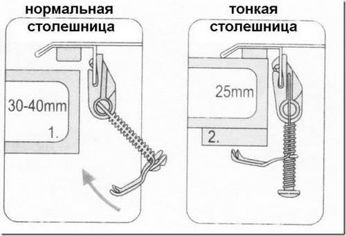 Как закрепить кухонную мойку