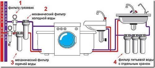 Как установить фильтр для бытовой техники