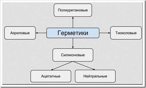 Виды герметиков