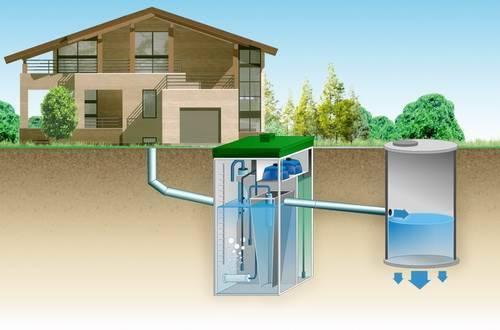 Как выбрать автономную канализацию для дачи?