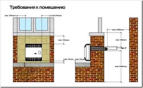 требования к помещению для газового конвектора