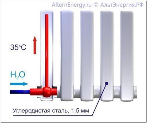 Выбираем вакуумные приборы отопления