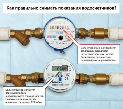 Как снимать показания счетчиков на газ