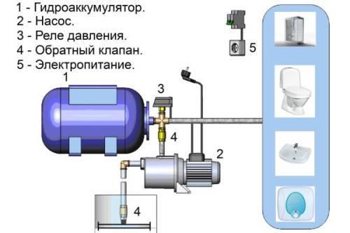 Как подключить гидроаккумулятор