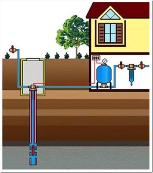 На что следует обратить внимание во время организации водоснабжения?