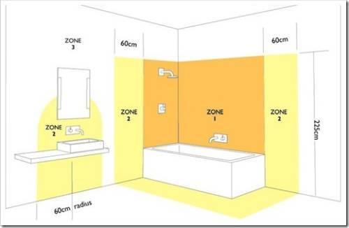 Правила монтажа электропроводки в ванной комнате