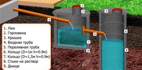 Как устроен септик из бетонных колец