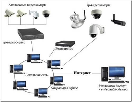 Цены на монтаж систем видеонаблюдения