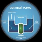Что такое обратный осмос воды