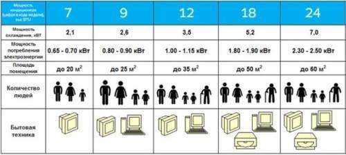 Как выбрать кондиционеры для квартиры по площади